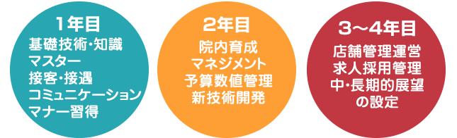 キャリアアップ1~4年目